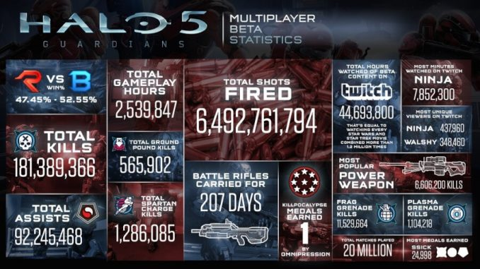Halo 5 Beta Statistics Gamepare