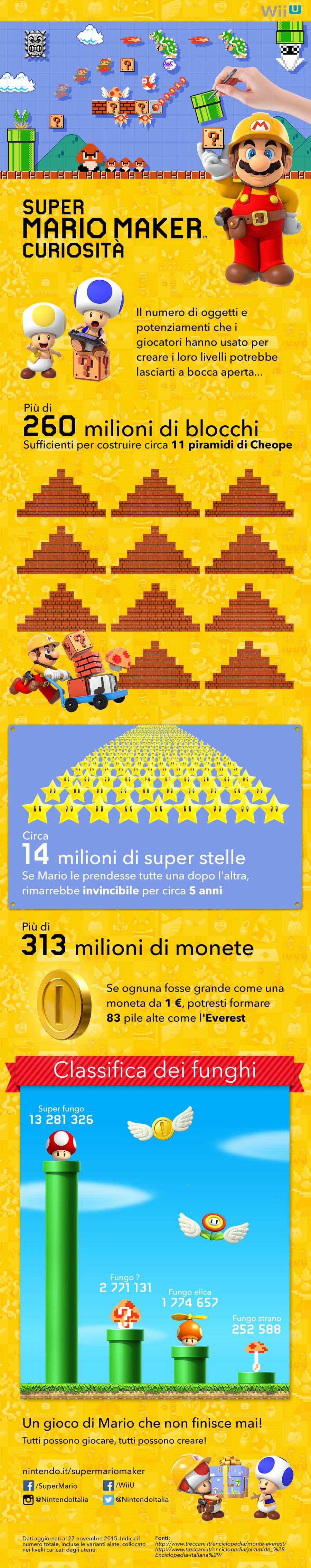 Infographic WiiU SuperMarioMaker
