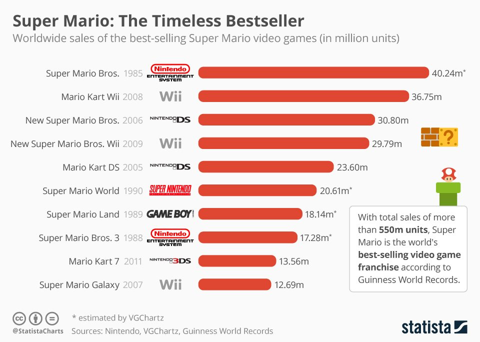 chartoftheday_5764_best_selling_super_mario_games_n