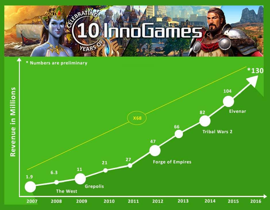 innogames Revenue Graphic 2016