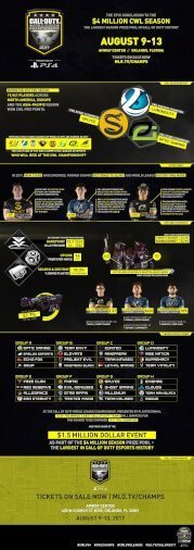 CWL Champs 2017 Infographic