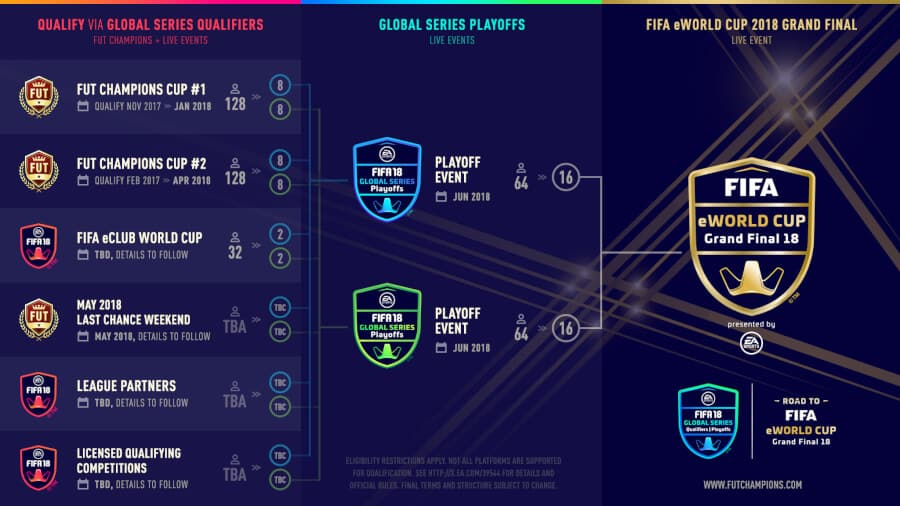 FGS 18 - Tournament Infographic