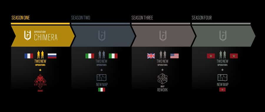 Roadmap Anno 3 rainbow Six