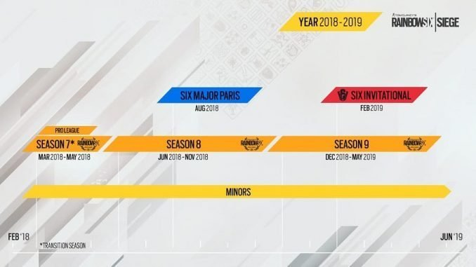 Finalissima eSports R6S Timeline