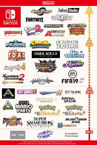 NintendoSwitch_Infografica_2019