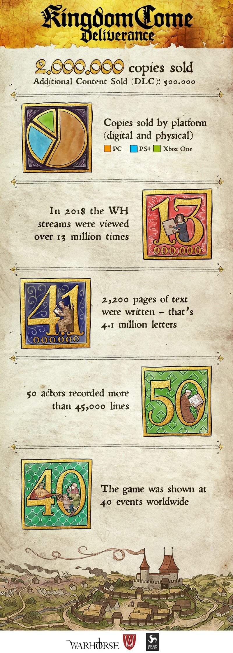 KCD_2Mio_Infographic