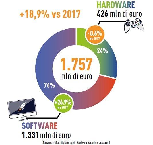 videogiochi in Italia nel 2018 grafico